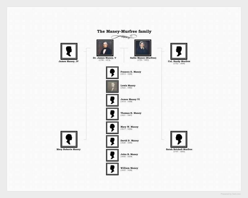Maney-family-chart